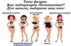 Типы фигур при выборе платья